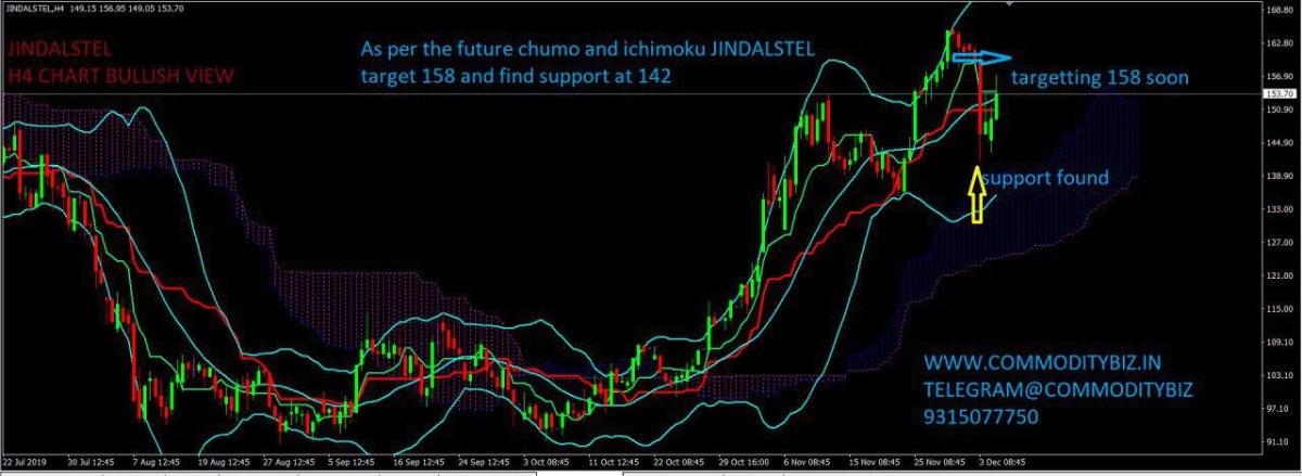 JINDALSTEL - chart - 467104
