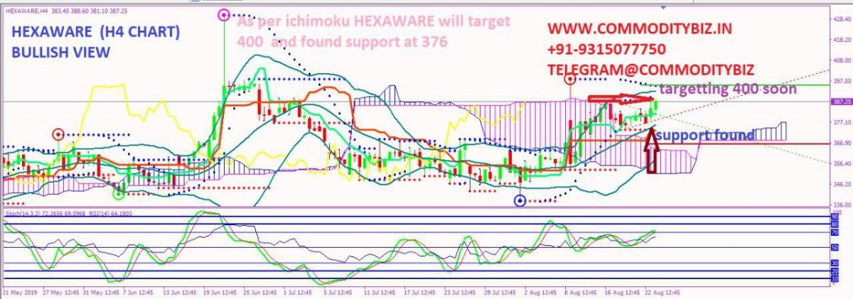 HEXAWARE - chart - 325592