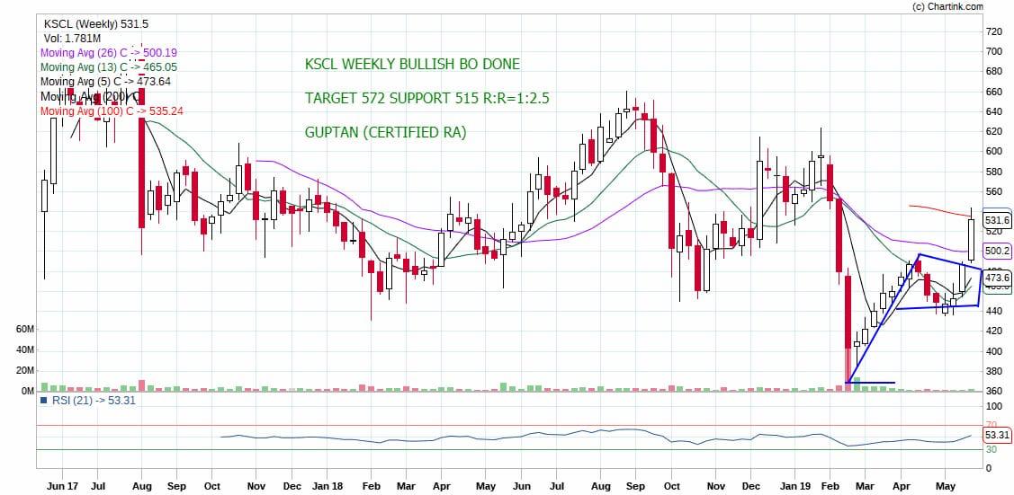 KSCL - chart - 198513