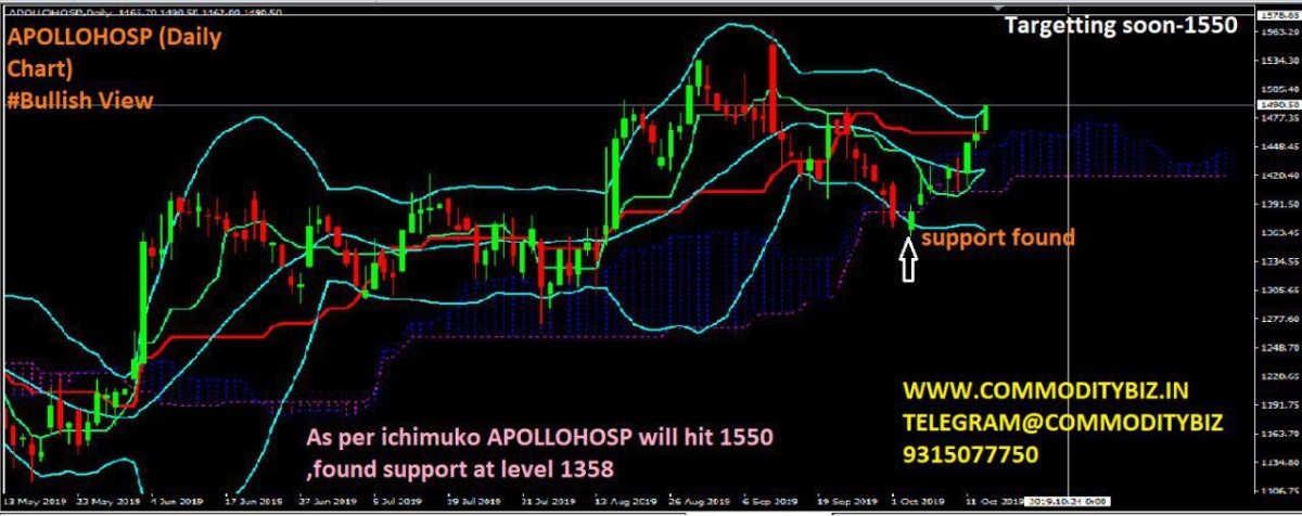 APOLLOHOSP - chart - 399445