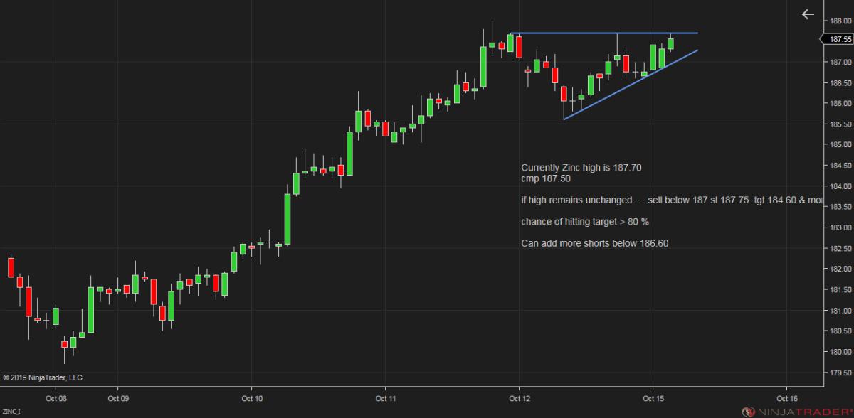 MCX:ZINC - chart - 399016