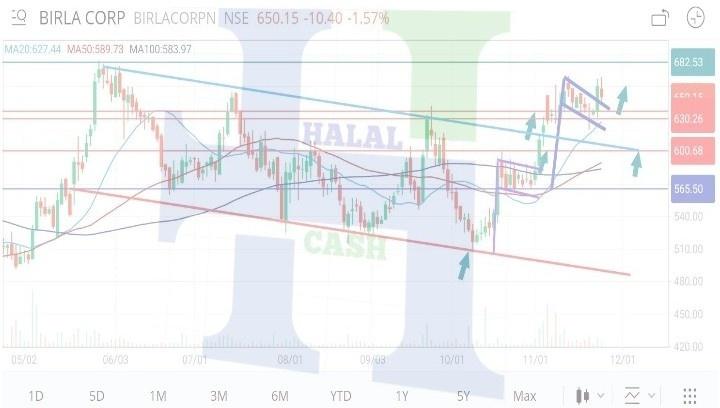 BIRLACORPN - chart - 456143