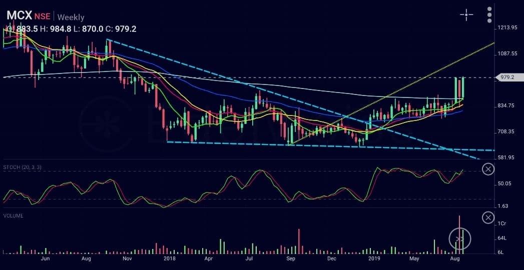 MCX - chart - 350825