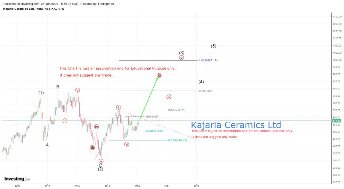 KAJARIACER - chart - 554944