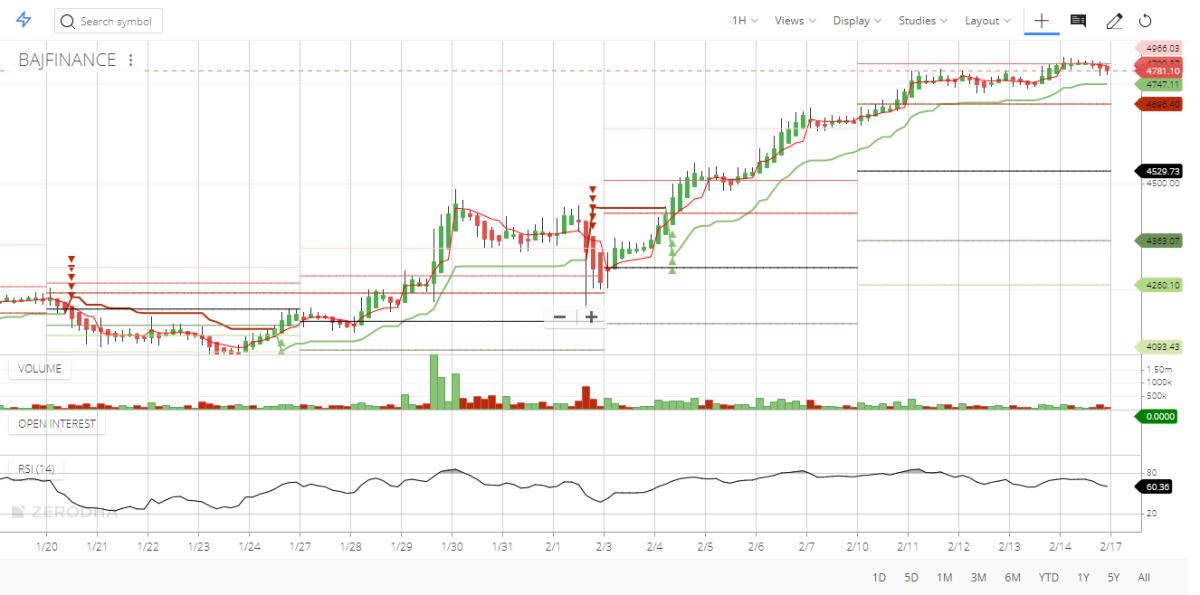 BAJFINANCE - chart - 605056