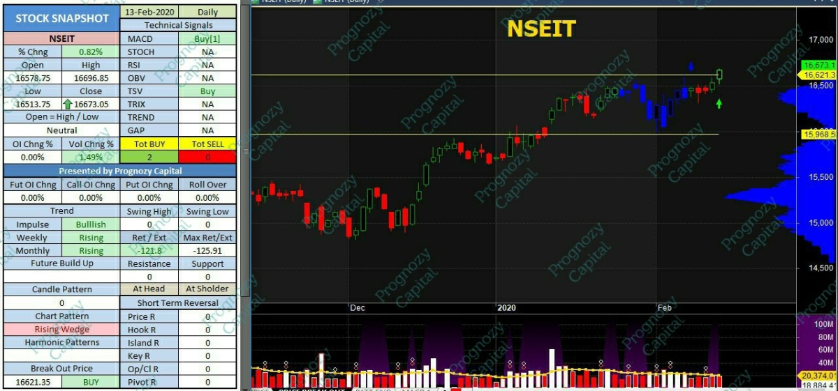 IDX:NIFTY IT - chart - 601641