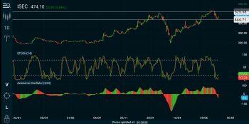 ISEC - chart - 1113878
