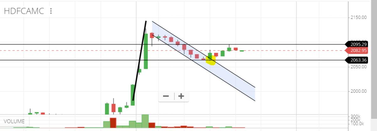 HDFCAMC - chart - 272331
