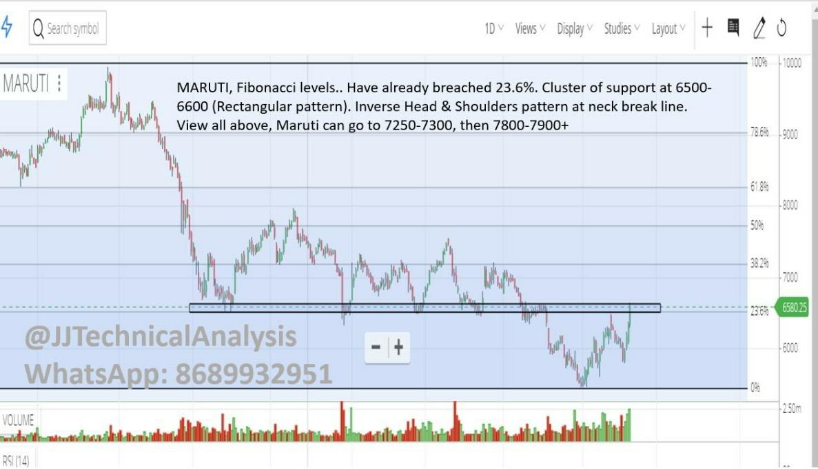 MARUTI - chart - 405969