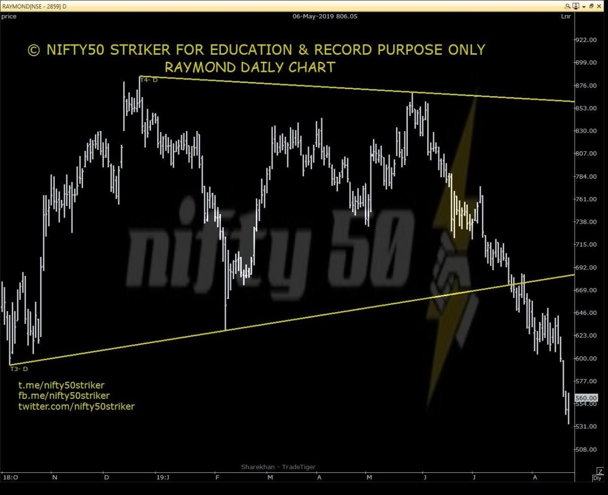 RAYMOND - chart - 325721