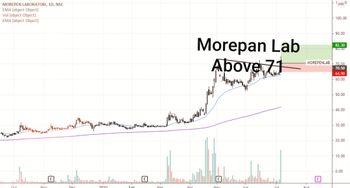 MOREPENLAB - chart - 3779184
