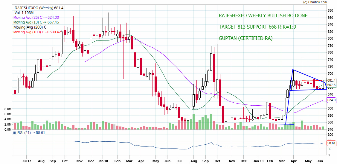 RAJESHEXPO - chart - 224298
