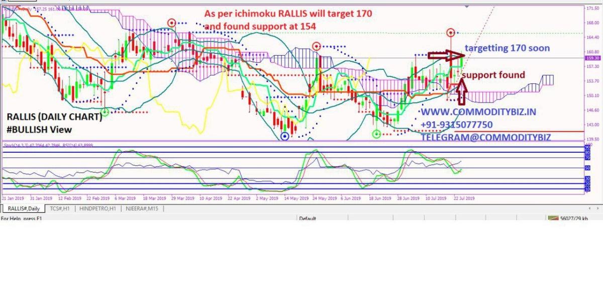 RALLIS - chart - 283344