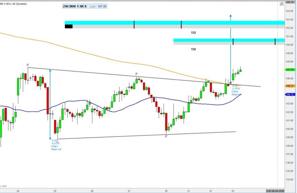 MCX:ZINC - chart - 700283
