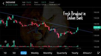 INDIANB - chart - 4675405