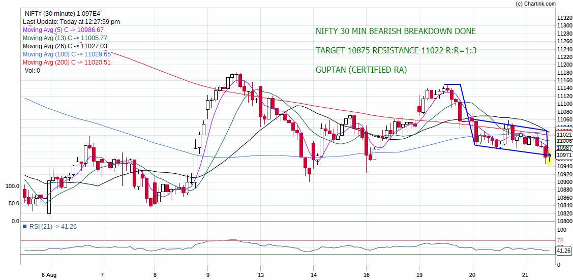 IDX:NIFTY 50 - chart - 320366