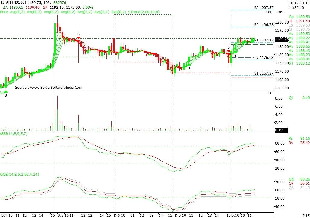 TITAN - chart - 475001