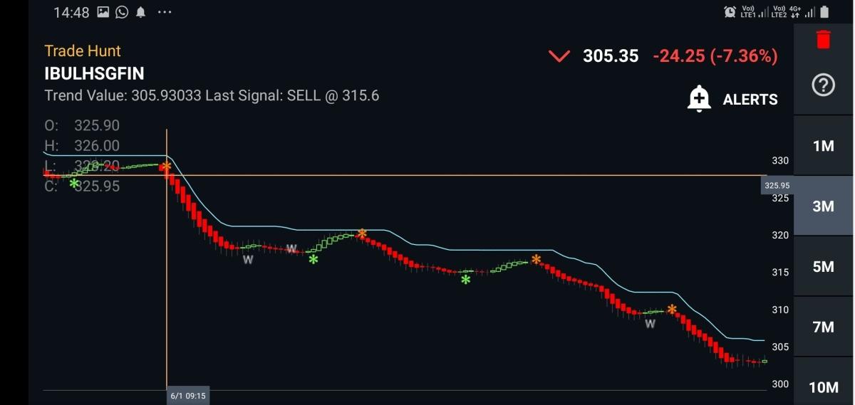 IBULHSGFIN - chart - 515193