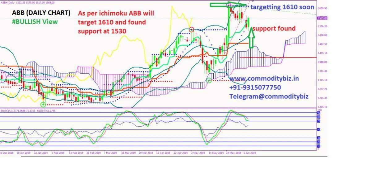 ABB - chart - 213732