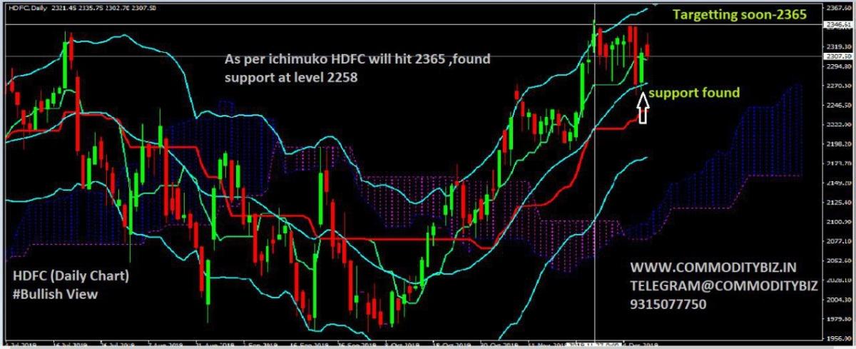 HDFC - chart - 475362