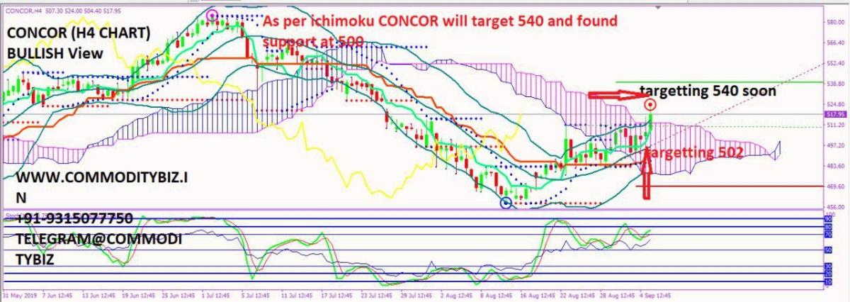 CONCOR - chart - 344644