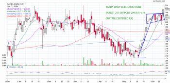 KARDA - chart - 224303