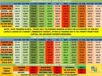 MCX:CRUDEOIL - chart - 3576384