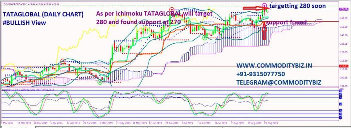 TATAGLOBAL - chart - 337779