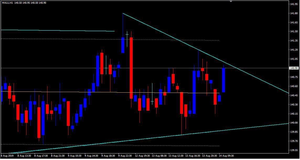 MCX:ALUMINIUM - chart - 312402