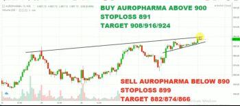 AUROPHARMA - chart - 1713567