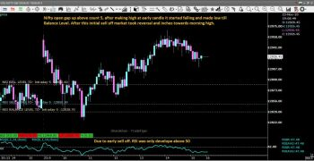 IDX:NIFTY 50 - chart - 1678337