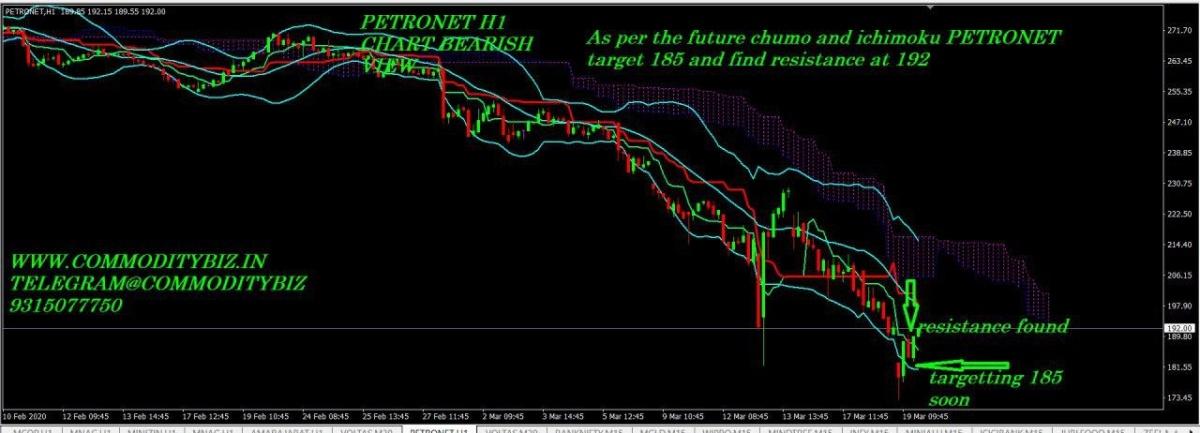 PETRONET - chart - 671077
