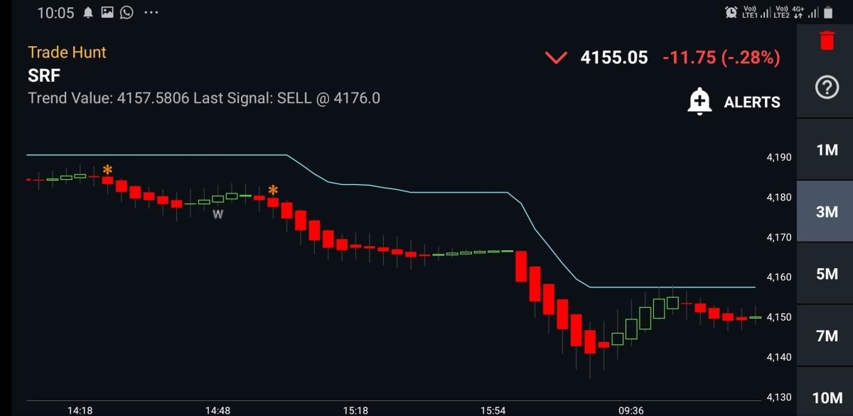 SRF - chart - 618277