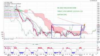 HIL - chart - 532021