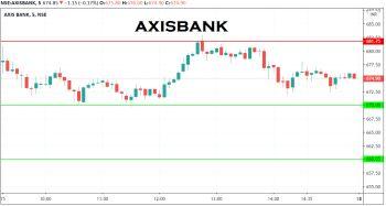AXISBANK - chart - 1960474