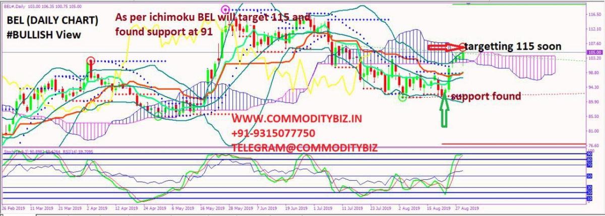 BEL - chart - 334313