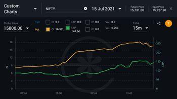 IDX:NIFTY 50 - chart - 3816426