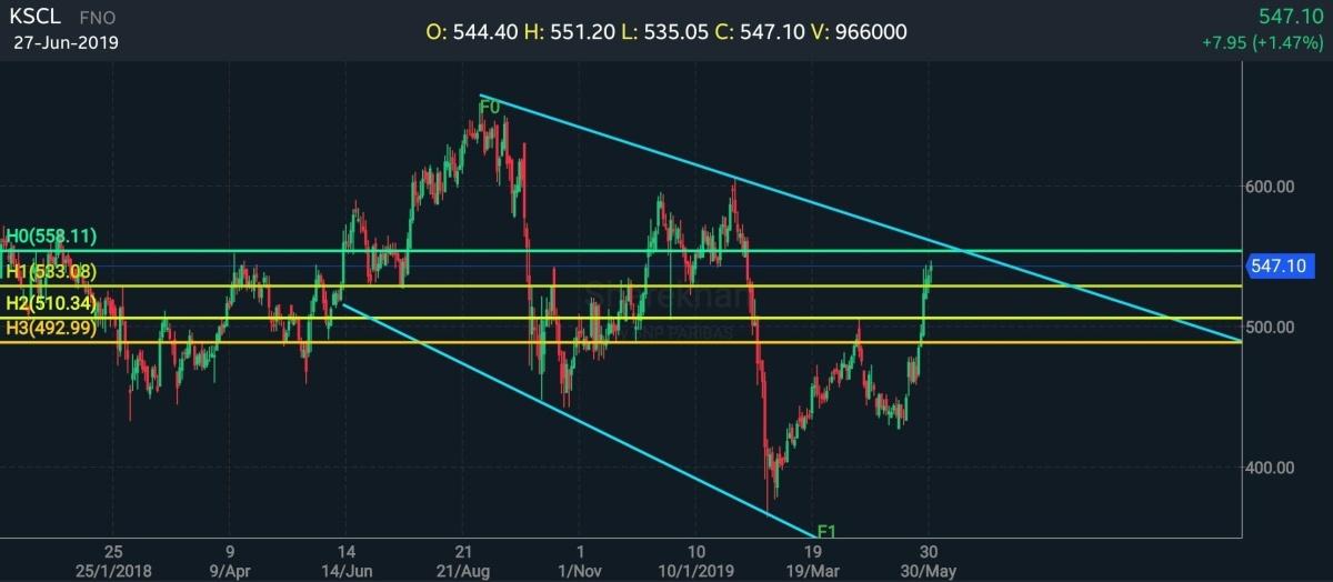 KSCL - chart - 205080