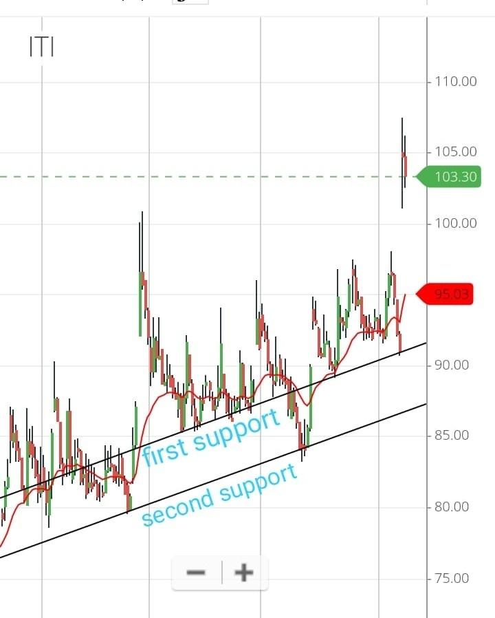 ITI - chart - 518476
