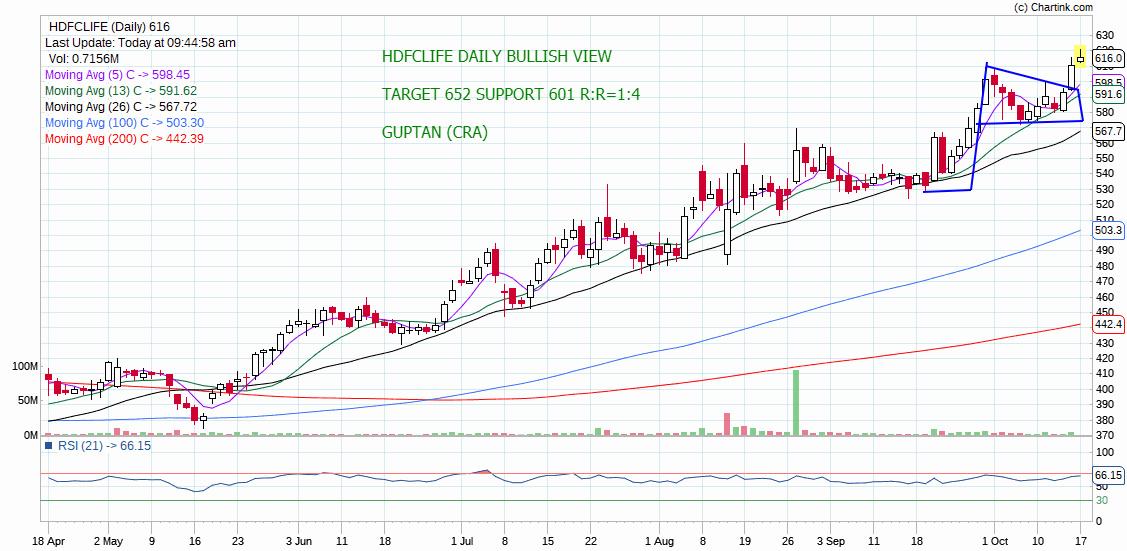 HDFCLIFE - chart - 402344