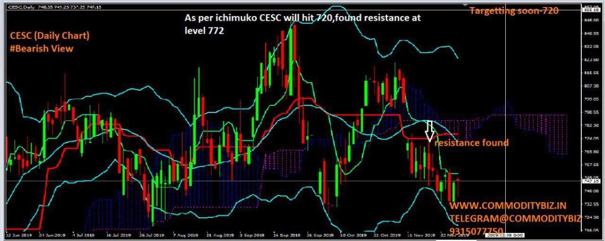 CESC - chart - 481529