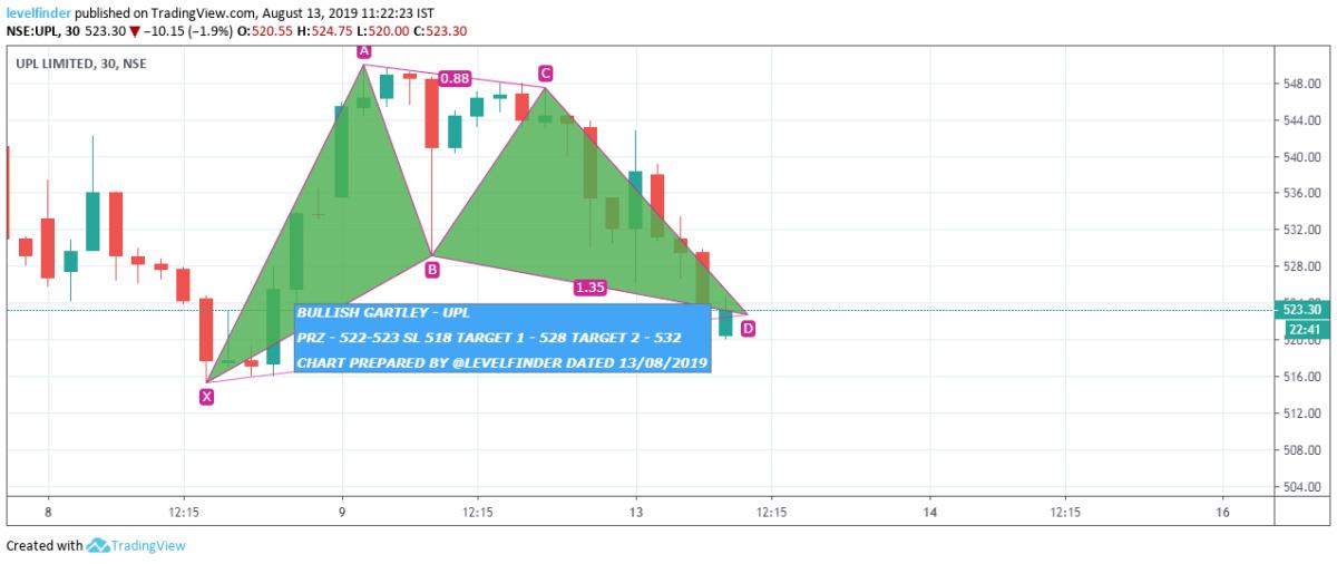 UPL - chart - 310109