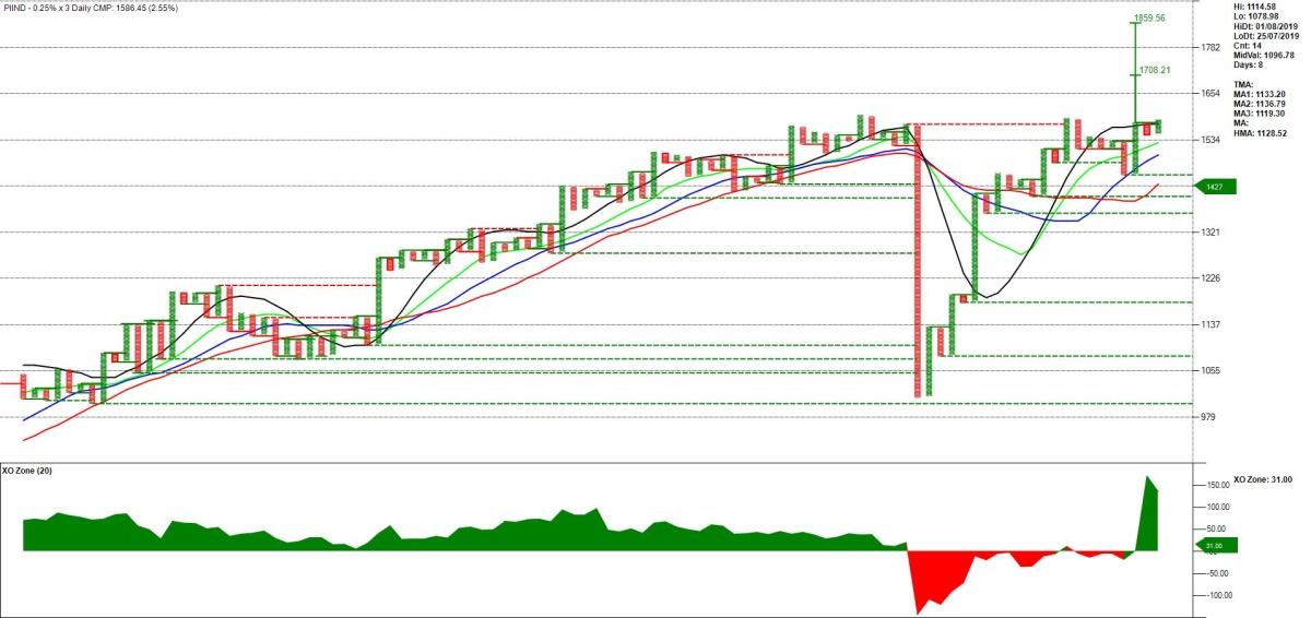 PIIND - chart - 840186