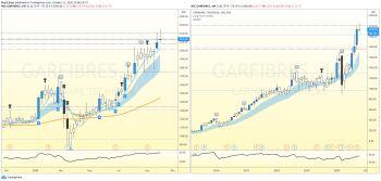 GARFIBRES - 1451290
