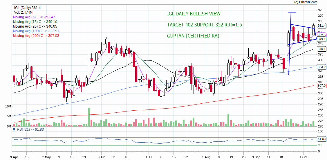 IGL - chart - 392032