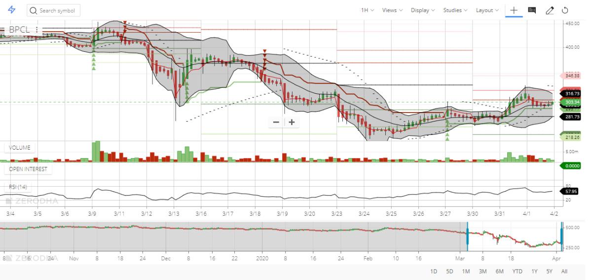 BPCL - chart - 701562