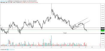 GAIL - chart - 413975