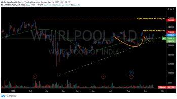 WHIRLPOOL - chart - 1310371