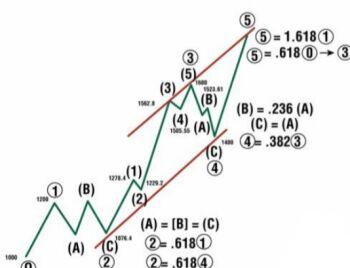 Trading University - chart - 1981247