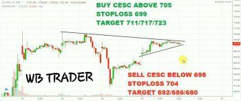 CESC - chart - 1981409